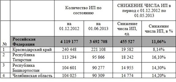 Сокращение числа ИП в Челябинской области