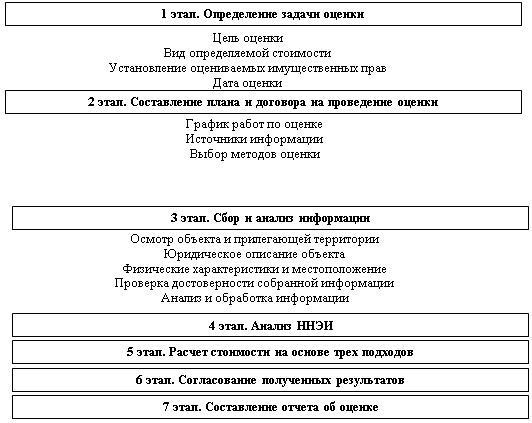 Основные этапы процесса оценки недвижимости