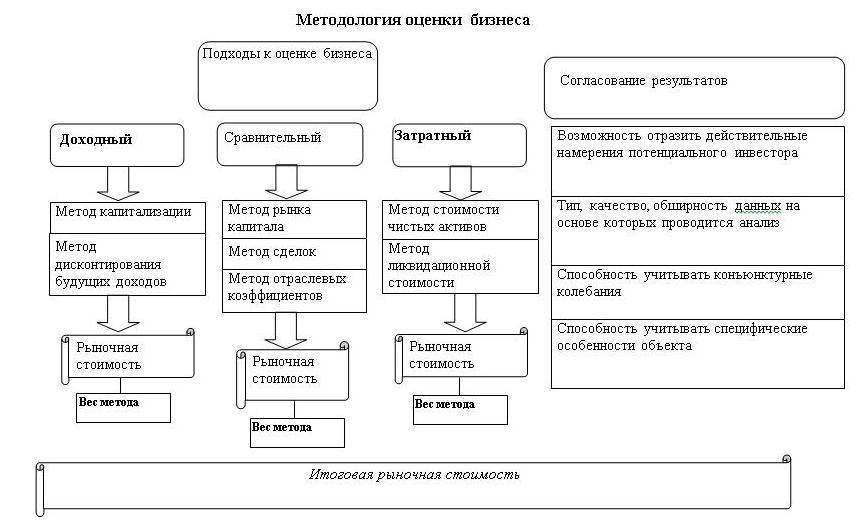 Методология оценки бизнеса