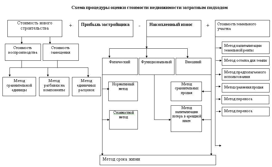Схема процедуры оценки стоимости недвижимости затратным подходом