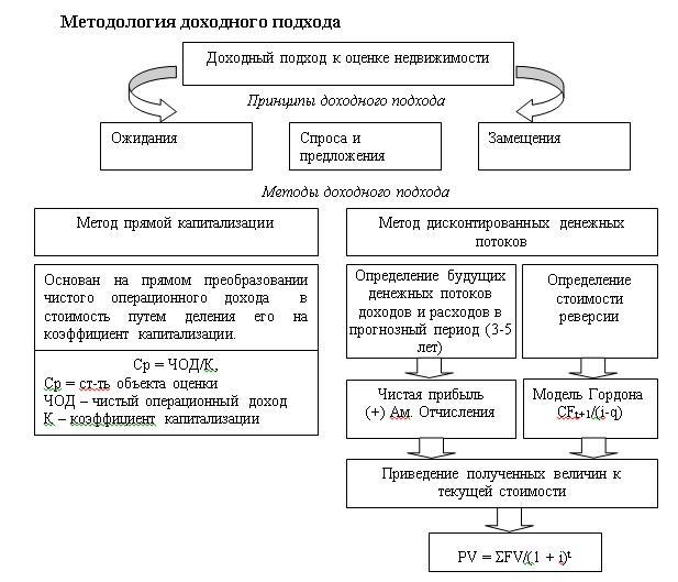 Методология доходного подхода