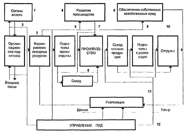 Структура процесса ПХД