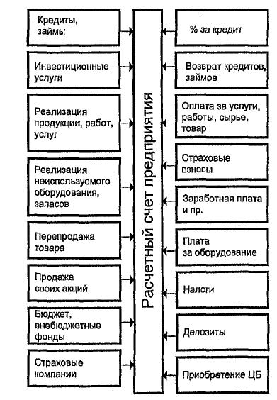 Структура финансов предприятия