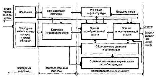 Схема функциональных связей элементов системы управления регион