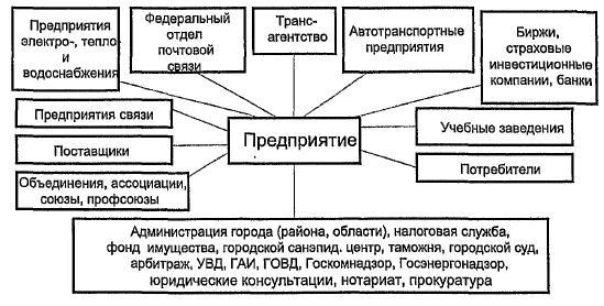 Рыночная инфраструктура бизнеса