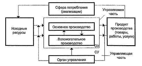 Принципиальная структура производственной системы