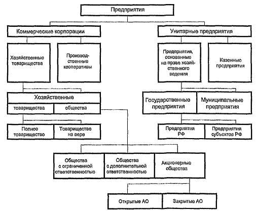 Виды организационно-правовых форм предприятий