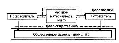 Структура соотнесения прав на материальное благо между субъектами общества