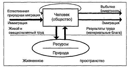 Принципиальная структура системы жизнеобеспечения общества