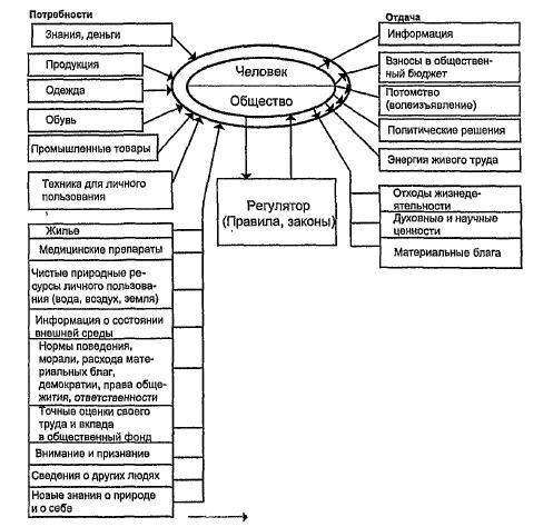 Принципиальная схема регулирования потребностей и отдачи общества