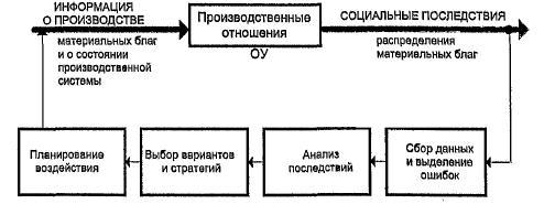 Структура системы жизнеобеспечения общества